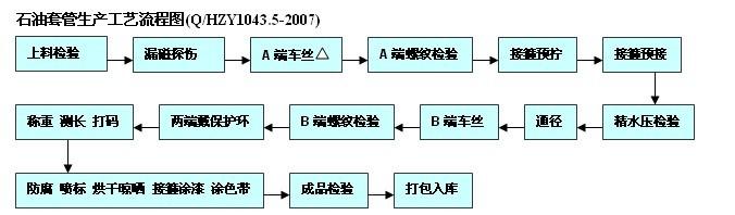 石油套管生产工艺流程图图片